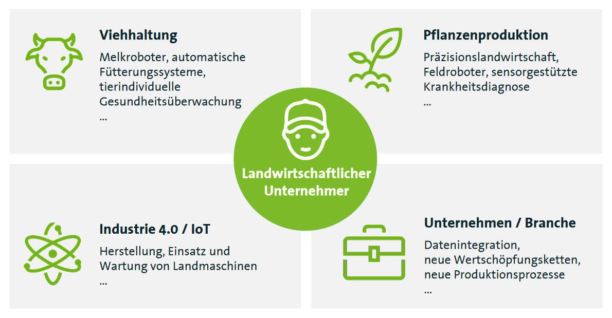 landwirtschaft 4.0 grafik